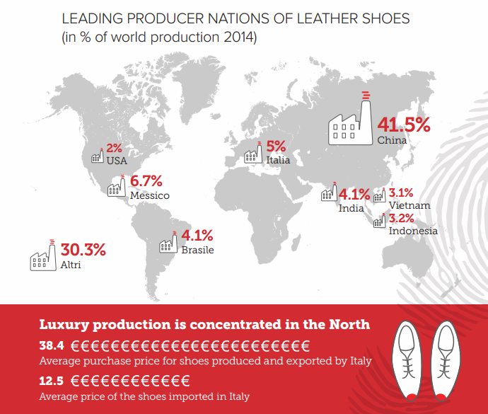 Producer nations of shoes