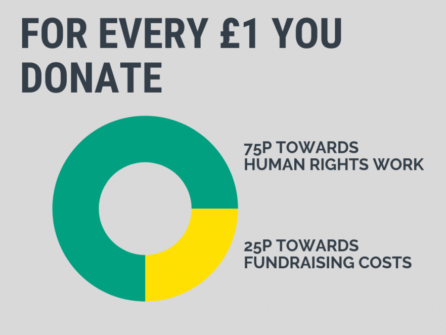 for every £1 that you donate